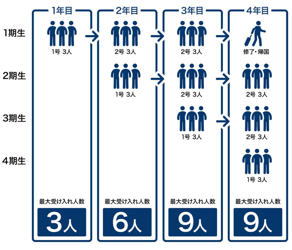 技能実習生の受入人数(基本)